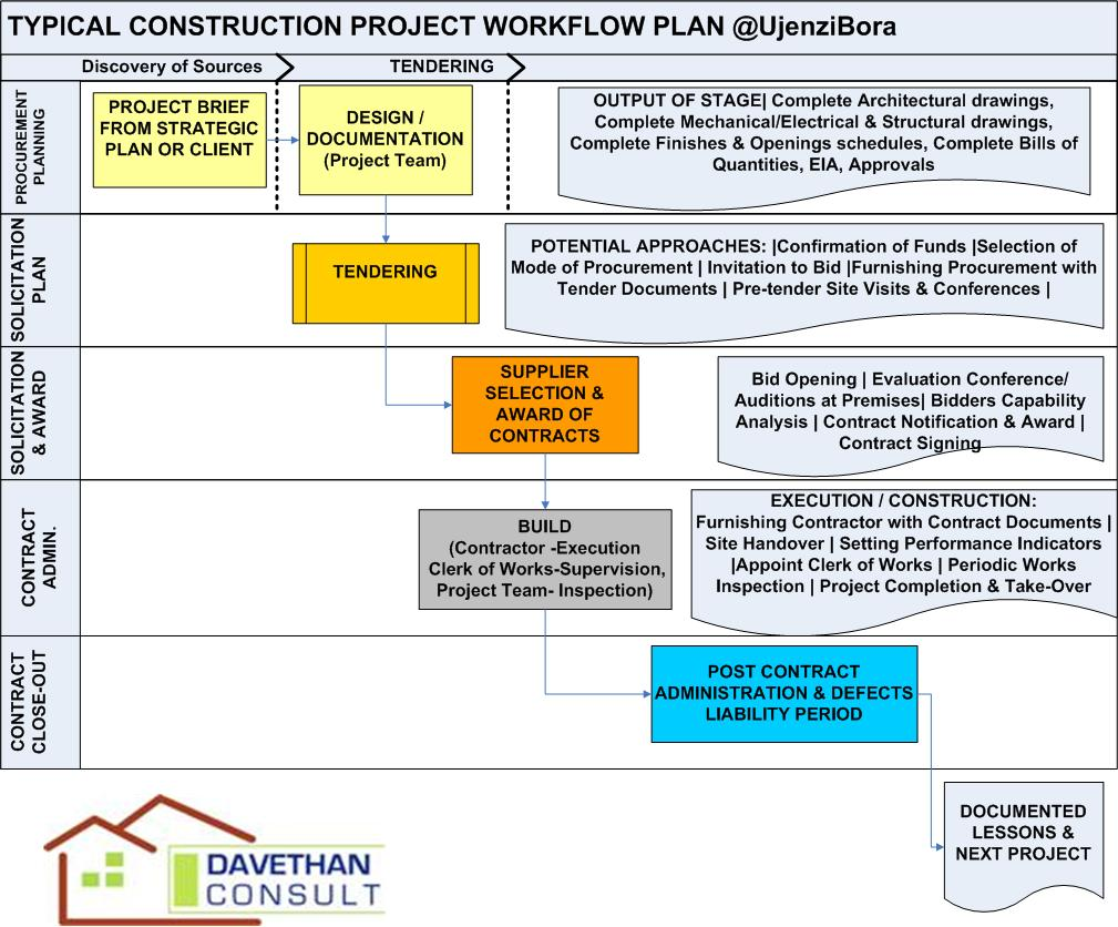 House construction house construction project management for Project management workflow template